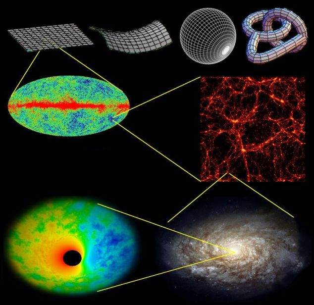 Summary of the spacetime issues discussed in this article. One can use photons and astronomical objects as test particles to measure spacetime over 22 orders of magnitude in scale, ranging from the cosmic horizon (probing the global topology of and curvature of space - top) to distant supernovae (giving evidence of dark energy) down to galaxies (giving evidence for dark matter), galactic nuclei and binary stellar systems (giving evidence for black holes)