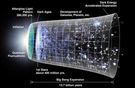 This is an artist's concept of the metric expansion of space, where space (including hypothetical non-observable portions of the universe) is represented at each time by the circular sections.