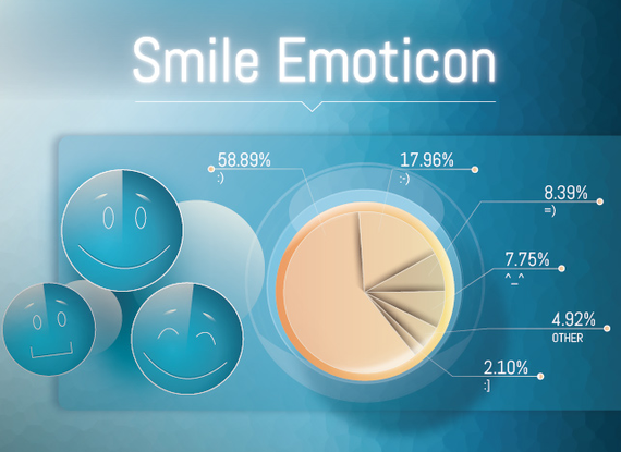 The end of an era: Just 18 percent of survey respondents report using the full-faced emoticon.