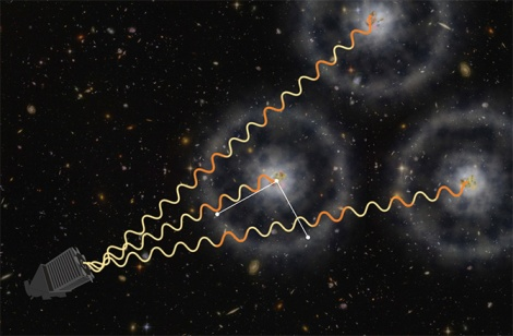 An artist's view of how quasars and BOAs work together to measure the expansion of the universe. Light from distant quasars is absorbed by gas, which is imprinted with a pattern of BOAs from the early universe. Zosia Rostomian, Lawrence Berkeley National Laboratory, and Andreu Font-Ribera, BOSS Lyman-alpha team, Berkeley Lab