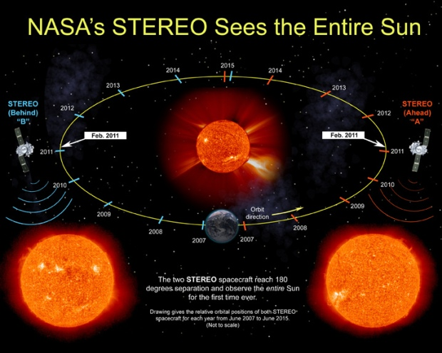 Illustration of the positions of the two STEREO spacecraft show that they attain 180 degrees of separation in Feb. 2011, thus allowing the world to see the entire Sun for the first time. (Credit: NASA/STEREO/SSC)