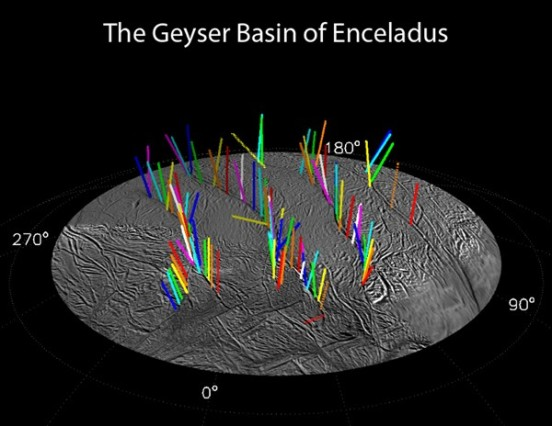 "This graphic shows a 3-D model of 98 geysers whose source locations and tilts were found in a Cassini imaging survey of Enceladus' south polar terrain by the method of triangulation. While some jets are strongly tilted, it is clear the jets on average lie in four distinct ""planes"" that are normal to the surface at their source location. (Credit: NASA)"