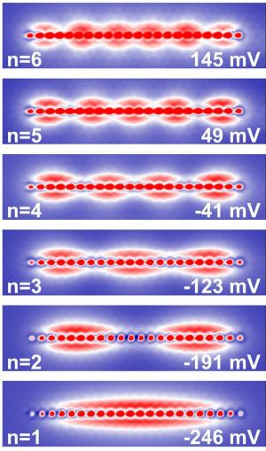 This image shows quantized electron states, for quantum numbers n = 1 to 6, of a linear quantum dot consisting of 22 indium atoms positioned on the surface of an InAs crystal. (Credit: Stefan Fölsch/PDI)
