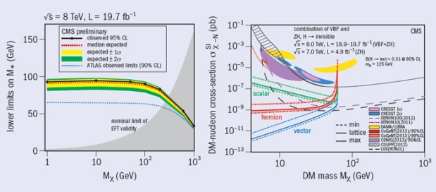 Fig. 1. Left: Limits on the dark-matter particle mass as a function of the effective interaction scale from the associated production of the particle with a top-quark pair. Fig. 2. Right: The limits set on the dark-matter particle mass from the search for invisible Higgs-boson decays compared with those from direct-detection experiments.