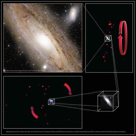 The coherent dance of dwarf orbits around the Andromeda Galaxy. (Credit: R. Ibata/Nature)