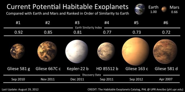 Potential Habitable Exoplanets (Credit: The habitable exoplanet catalog)