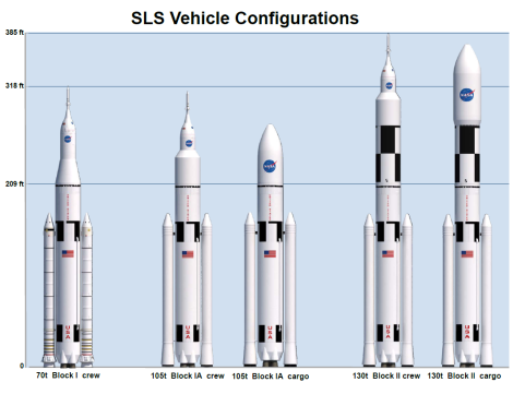 Space Launch System's planned variant vehicle configurations. (Credit: NASA)