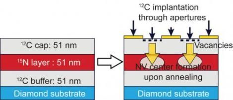 This is a schematic of the process to localize NV centers in 3-D. The researchers blasted carbon ions through holes to create vacancies and heated the diamond to make the vacancies mobile within the crystal. NV centers could form in the nitrogen-doped layer below where the holes were placed. (Credit: F.J. Heremans and D. Awschalom/U. Chicago and K. Ohno/UCSB)