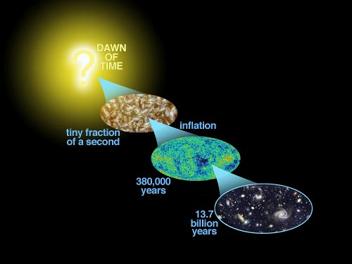 Inflation explains the origin of the large-scale structure of the cosmos. Many physicists believe that inflation explains why the Universe appears to be the same in all directions (isotropic), why the cosmic microwave background radiation is distributed evenly, why the universe is flat, and why no magnetic monopoles have been observed. (Credit: NASA)