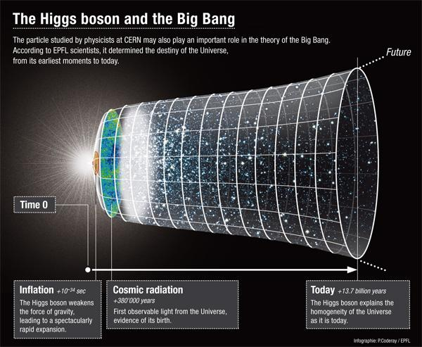 The influence of the Higgs boson and its field (inset) on cosmological inflation could manifest in the observation of gravitational waves by the BICEP2 telescope (background). (Credit: EPFL)