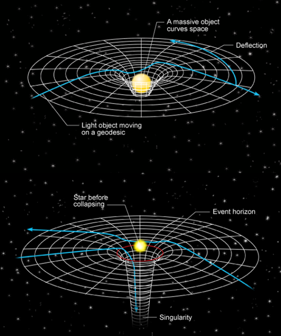 "In Einstein's general theory of relativity, gravity is nothing more than the curvature of spacetime. A massive object, such as the sun, causes a deformation of the spacetime grid, while another object such as a planet or a light beam follows the shortest path (a ""geodesic"") on this grid. To an observer, this looks like a deflection of the trajectory caused by gravity. (Bottom) A collapsing star can form a black hole so dense and massive that it creates a region of infinite curvature (a ""singularity"") so that—inside the event horizon—light cannot escape. Current research in gravitation is attempting to modify general relativity to account for such objects consistent with quantum theory. (Credit: Carin Cain)"