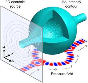 """Scientists have developed a method to bend sound waves as they travel through open air, and can even create an acoustic """"bottle"""" that can trap and hold tiny particles. (Credit: Xiang Zhang Group)"""