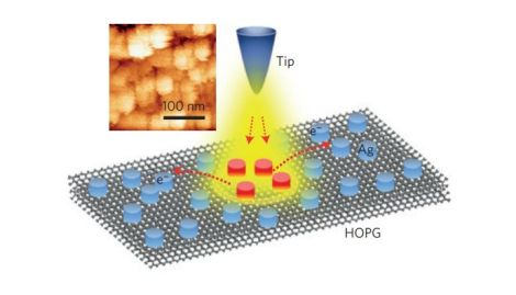 Experimental arrangement. A tip is approached to a distance of micrometres from a grounded highly ordered pyrolytic graphene (HOPG) surface carrying Ag nanostructures (illustrated in the inset). Electrons are field-emitted from the tip when a negative tip voltage Vt of hundreds of volts is applied, and the surface plasmon resonance (SPR) of the Ag nanostructures is excited by the field-emitted electrons under a strong electric field introduced by the tip–sample bias. The backscattered electrons are collected and analysed by the TEEA. (Credit: Nature Physics (2014) doi:10.1038/nphys3051)