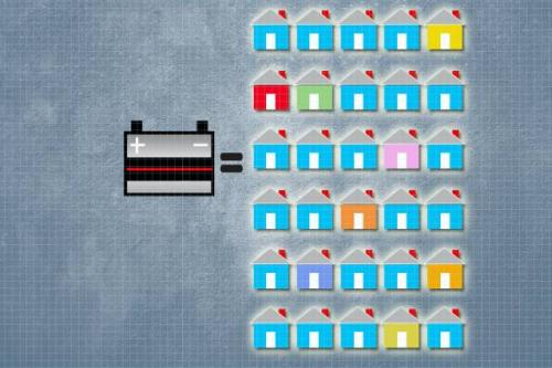 This could be a classic win-win solution: A system proposed by researchers at MIT recycles materials from discarded car batteries—a potential source of lead pollution—into new, long-lasting solar panels that provide emissions-free power. (Credit: Christine Daniloff/MIT)