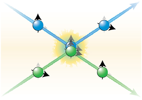 Schematic representation of a spin-exchanging collision. Two atoms in different orbitals (blue and green) and different spin orientations (black arrows) collide. The two atoms exiting the collision have swapped their spins after interacting. Crucially, the process is independent of the two specific initial spin states. Credit: LMU-München / MPQ, Quantum Many Body Systems Division Read more at: http://phys.org