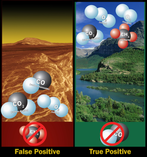 """Our research strengthens the argument that methane and oxygen together, or methane and ozone together, are still strong signatures of life,"" he said.That's because oxygen and methane abhor each other. An atmosphere heavy in one of these gases has to have its supplies of the other continually replenished, and the most reliable way that happens on Earth is through the mechanisms of life. (Credit: NASA, B. Richmond)"