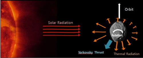 The Yarkovsky Effect: The daylight side absorbs the solar radiation. As the object rotates, the dusk side cools down and hence emits more thermal photons than the dawn side. It may be possible to exploit this effect for planetary defense.