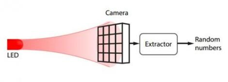 Random number generator setup: a camera is fully and homogeneously illuminated by a LED. The raw binary representation of pixel values are concatenated and passed through a randomness extractor. This extractor outputs quantum random numbers. (Credit: arXiv:1405.0435 [quant-ph])