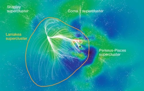 "A new map places the Milky Way (black dot) within a large supercluster of galaxies (white dots) by tracing the gravitational pull of galaxies toward one another. White filaments reveal the paths of galaxies moving toward a gravitational center in the new supercluster, dubbed ""Laniakea."" (Blue, low galaxy density; green, intermediate; red, high.) SDvision interactive visualization software by DP at CEA/Saclay, France)"