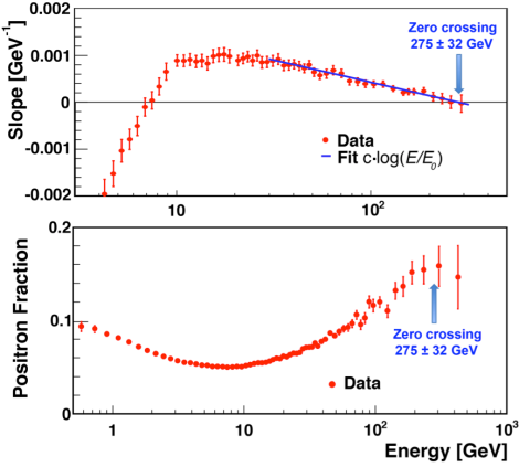 Upper plot shows the slope of positron fraction measured by AMS (red circles) and a straight line fit at the highest energies (blue line). The data show that at 275±32 GeV the slope crosses zero. Lower plot shows the measured positron fraction as function of energy as well as the location of the maximum. (Credit CERN)