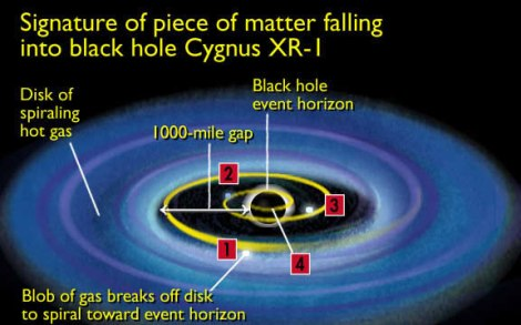 The event horizon is the boundary between a black hole and the rest of the universe. Any matter that spirals in toward the black hole and crosses the event horizon disappears. Ann Feild, Space Telescope Science Institute