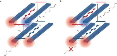 An illustration of the nonreciprocity of the dynamics of light propagating in the forward (a) and the backward (b) direction. (Credit: Nature Photonics)