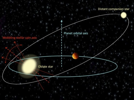 "Giant alien planets known as ""hot Jupiters"" can induce wobbles in their parent stars that may lead to the wild, close orbits seen by astronomers. This diagram shows the relationship between wobbling stars and the orbital tilt of hot Jupiter planets. (Credit: Cornell University/N.Storch, K.Anderson, D.La)"