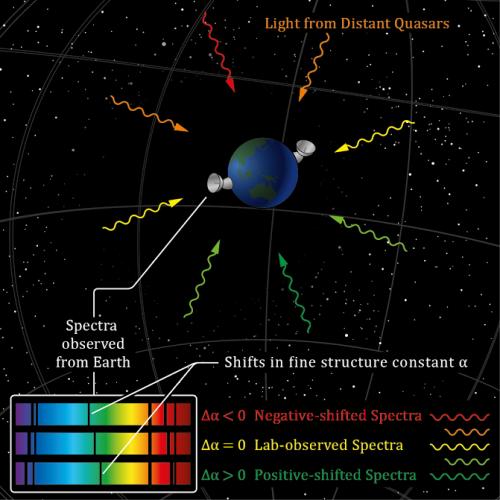 Diagram illustrating quasar observations. (Credit: J. C. Berengut, Koberlein)