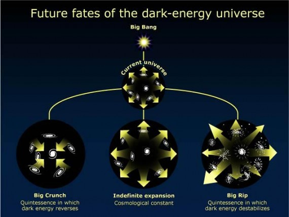 The ultimate fate of the universe depends on the nature of dark matter and dark energy, about which we know almost nothing. (Credit: NASA)