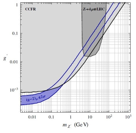 Parameter space for the Z' gauge boson. The light gray area is excluded at 95% C.L. by the CCFR measurement of the neutrino trident cross section. The dark gray region with the dotted contour is excluded by measurements of the SM Z boson decay to four leptons at the LHC. The purple region is the area favored by the muon g-2 discrepancy that has not yet been ruled out, but future high-energy neutrino experiments are expected to be highly sensitive to this low-mass region. (Credit: Altmannshofer, et al. ©2014 American Physical Society)