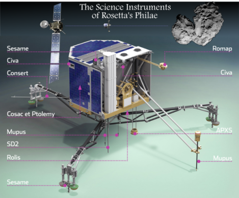 Rosetta's Philae lander includes a carefully selected set of instruments and is being prepared for a November 11th dispatch to analyze a comet's surface. (Credit: ESA, Composite – T.Reyes)