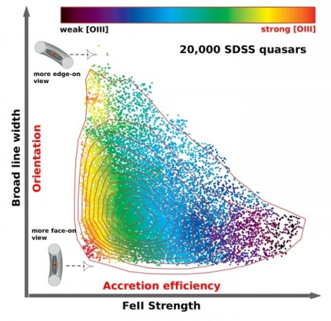 This graph shows the distribution of about 20,000 luminous Sloan Digital Sky Survey quasars in the two-dimensional space of broad line width versus FeII strength, color-coded by the strength of the narrow [OIII] line emission. The strong horizontal trend is the main sequence of quasars driven by the efficiency of the black hole accretion, while the vertical spread of broad line width is largely due to our viewing angle to the inner region of the quasar. (Credit: Y. Shen, L. Ho, KIAA)