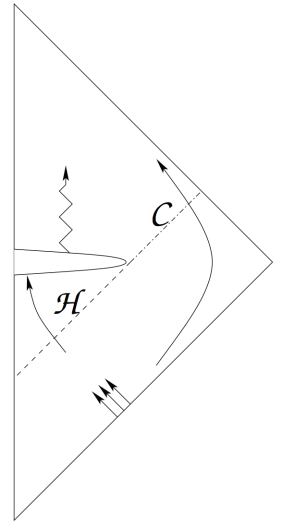C H Figure 1: Acausality: Penrose diagram of a black hole with signature c hange at high curvature (hashed region). In contrast to traditional non-sing ular models, there is an event horizon (dashed line H , the boundary of the region that is determined by backward evolution from future infinity) and a Chauchy horizon (dash-dotte d line C , the boundary of the region obtained by forward evolution of the high-curvature re gion) (Credit:
