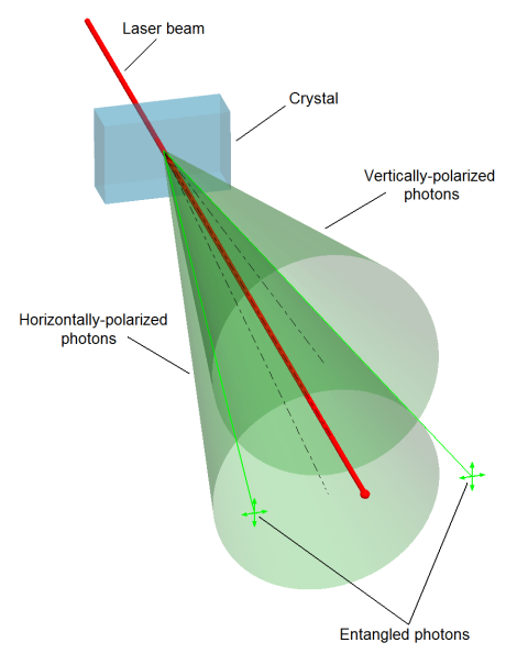 Artistic rendering of the generation of an entangled pair of photons by spontaneous parametric down-conversion as a laser beam passes through a nonlinear crystal. Inspired by an image in Dance of the Photons. (Credit: A. Zeilinger)