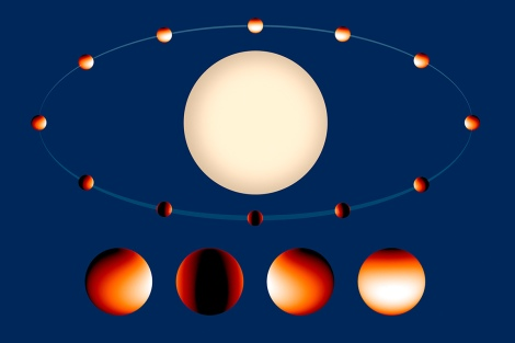 The Hubble Space Telescope has imaged light from a hot Jupiter called WASP-43b, detecting temperature differences between the planet's day and night sides. The results suggest that the planet has an eastward jet stream that redistributes some of the heat from its host star, but otherwise there's very little circulation of heat. (Credit: Hubble, Timmer)