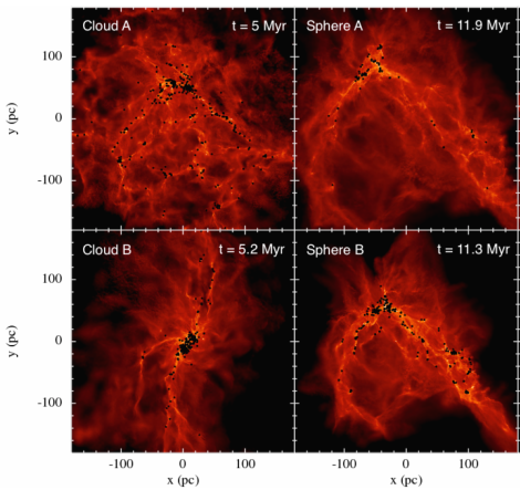 "Gas column density 5 Myr after stars begin forming in the ""real"" Clouds (left panels) and corresponding Spheres (right panels). The Spheres begin forming stars 5-6 Myr after t=0, so the figure shows simulations at a similar stage of star formation. Clouds show more widespread star formation, and alignment of their major gas filaments along the larger-scale structures present in the galaxy. Part of Figure 2 from Rey-Raposo, Dobbs & Duarte-Cabral 2014."