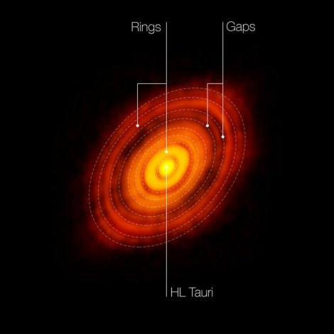 ALMA image of the young star HL Tau and its protoplanetary disk. This best image ever of planet formation reveals multiple rings and gaps that herald the presence of emerging planets as they sweep their orbits clear of dust and gas.( Credit: ALMA (NRAO/ESO/NAOJ); C. Brogan, B. Saxton (NRAO/AUI/NSF)HLTauStill)