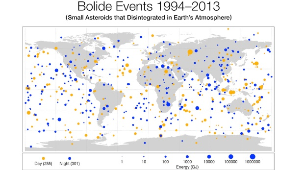 "This diagram maps the data gathered from 1994-2013 on small asteroids impacting Earth's atmosphere to create very bright meteors, technically called ""bolides"" and commonly referred to as ""fireballs"".  Sizes of red dots (daytime impacts) and blue dots (nighttime impacts) are proportional to the optical radiated energy of impacts measured in billions of Joules (GJ) of energy, and show the location of impacts from objects about 1 meter (3 feet) to almost 20 meters (60 feet) in size. Image (Credit: Planetary Science)"