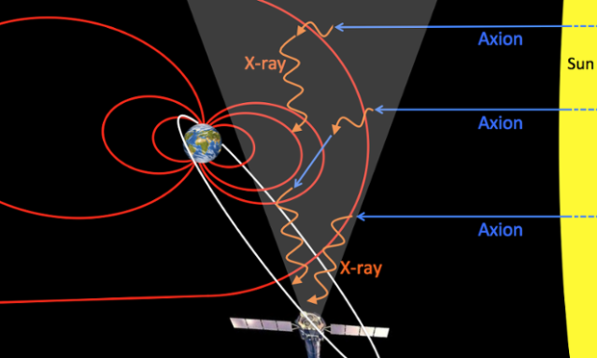 Dark matter particles known as axions streaming from the sun, converting in Earth's magnetic field (red) to x-rays, which are detected by the XMM-Newton observatory. (Credit: University of Leicester)