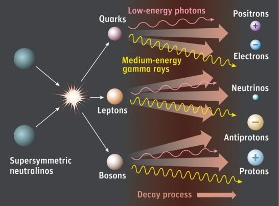 According to supersymmetry, dark-matter particles known as neutralinos (aka WIMPs) annihilate each other, creating a cascade of particles and radiation. (Credit: Sky & Telescope / Gregg Dinderman)