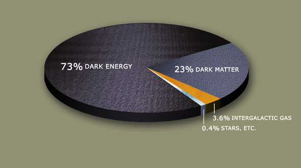 Astronomers use the idea of dark matter to account for a substantial portion of the mass of our universe. An even greater amount of mass, they believe, is taken up with dark energy. Meanwhile, the visible stars and galaxies we see around us in space may be only a small part of the whole universe. (Credit: Wikimedia Commons.)