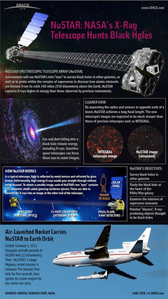 NASA's Nuclear Spectroscopic Telescope Array (NuSTAR) space telescope will launch in 2012 on a mission to seek out distant black holes like never before. Take a look at how the $165 million space telescope will launch and perform its mission (Credit:  in the SPACE.com)
